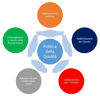 Politica della qualità